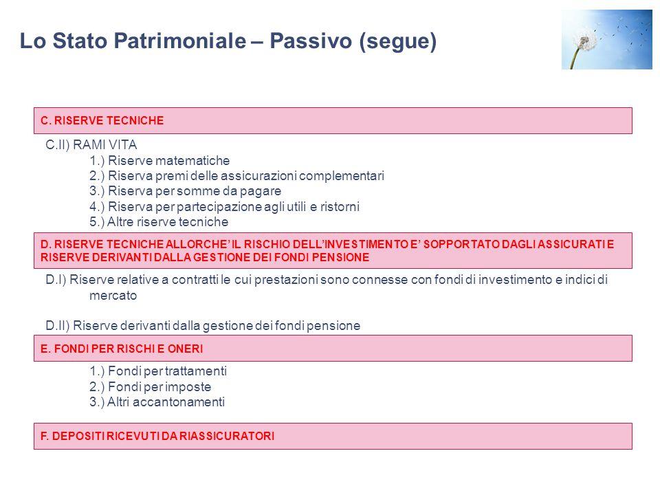 Lo Stato Patrimoniale – Passivo (segue) C.