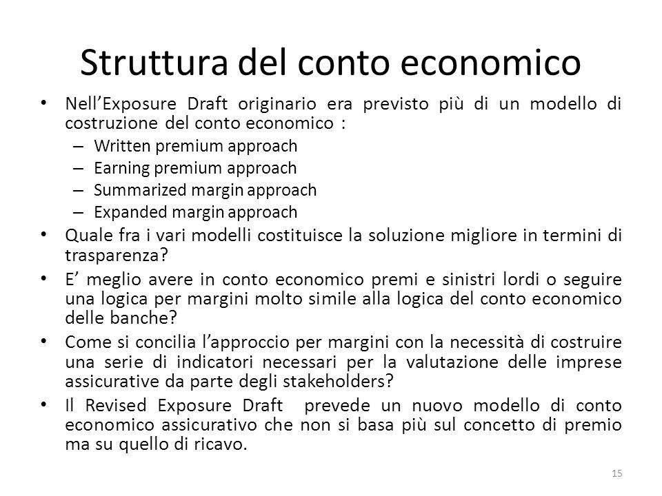 Struttura del conto economico Nell'Exposure Draft originario era previsto più di un modello di costruzione del conto economico : – Written premium app