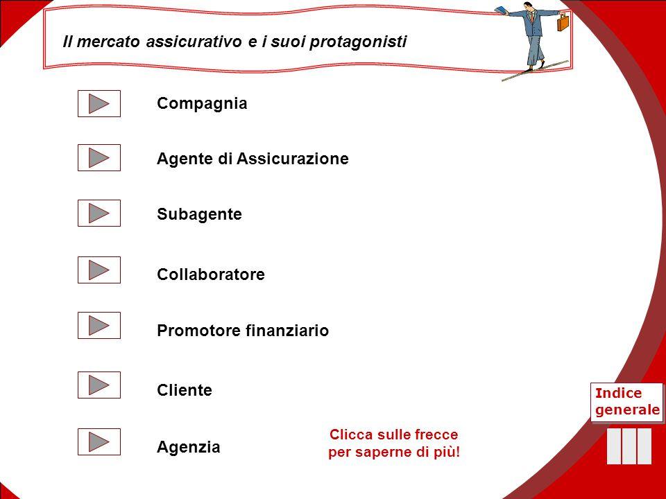 42 Agente di Assicurazione Promotore finanziario Compagnia Cliente Subagente Collaboratore Agenzia Il mercato assicurativo e i suoi protagonisti Indic
