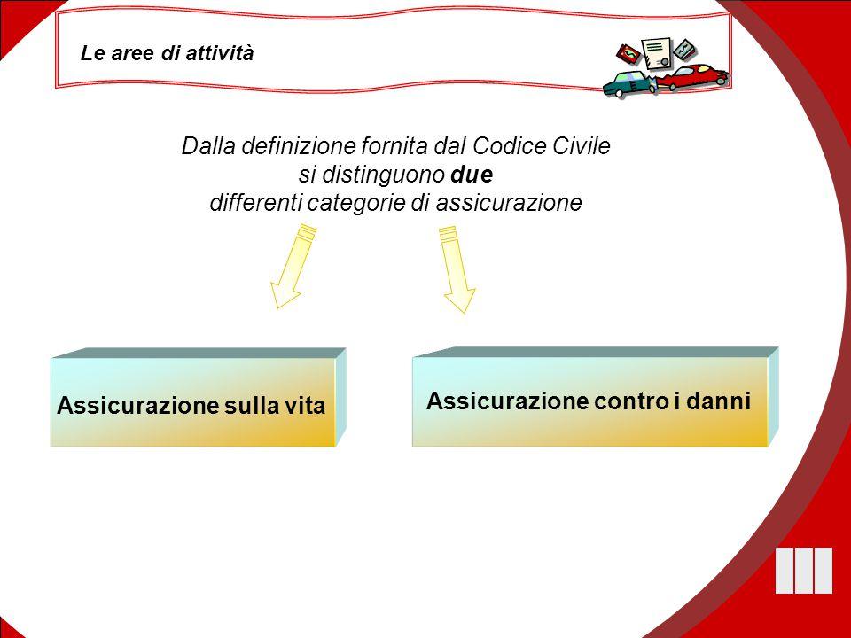 53 Le aree di attività Dalla definizione fornita dal Codice Civile si distinguono due differenti categorie di assicurazione Assicurazione sulla vita A