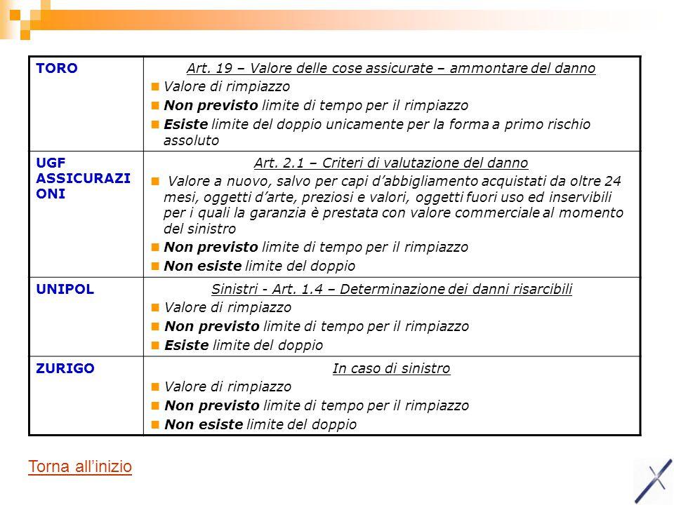 TOROArt. 19 – Valore delle cose assicurate – ammontare del danno Valore di rimpiazzo Non previsto limite di tempo per il rimpiazzo Esiste limite del d