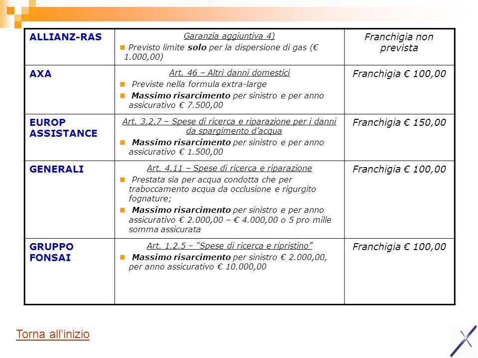 ALLIANZ-RAS Garanzia aggiuntiva 4) Previsto limite solo per la dispersione di gas (€ 1.000,00) Franchigia non prevista AXA Art. 46 – Altri danni domes