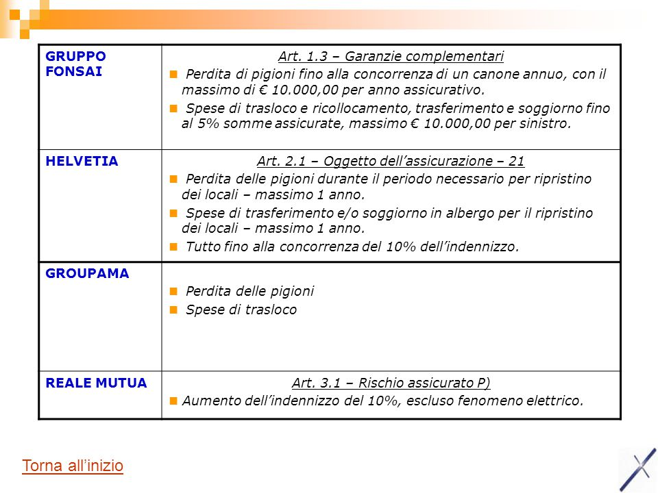 GRUPPO FONSAI Art. 1.3 – Garanzie complementari Perdita di pigioni fino alla concorrenza di un canone annuo, con il massimo di € 10.000,00 per anno as