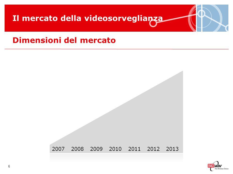 Dimensioni del mercato Il mercato della videosorveglianza 7 2007201320082009201020112012 $4.5B $46B Crescita prevista dai $4,5 miliardi del 2007 ai $46 miliardi del 2013 *ABI Research, giugno 2008