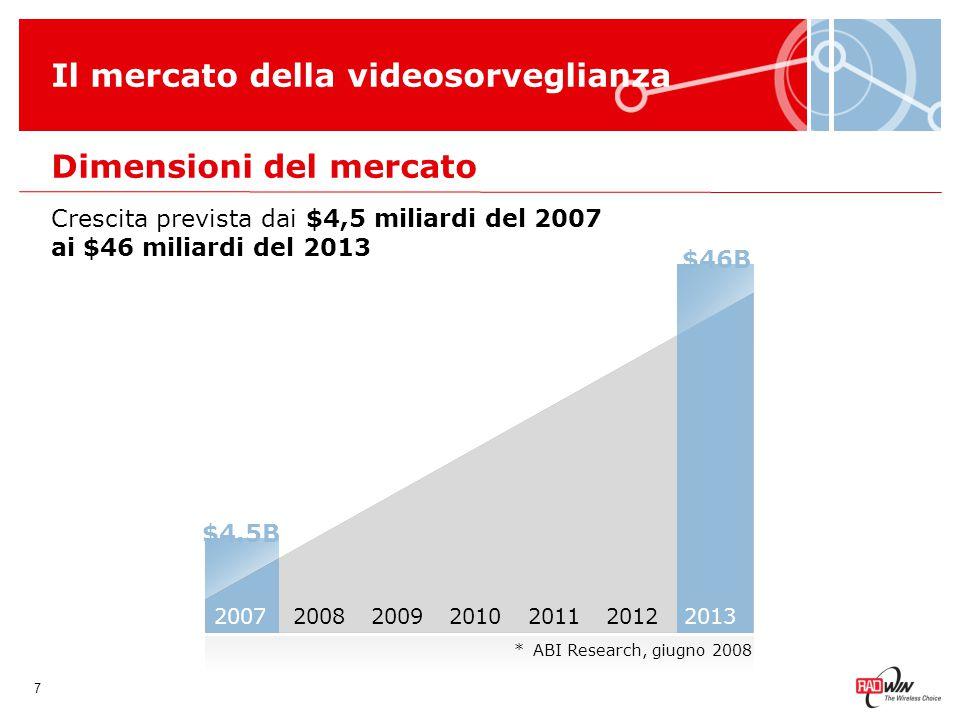 Dimensioni del mercato Il mercato della videosorveglianza 8 2007201320082009201020112012 Crescita stabile anche durante le crisi finanziarie Crisi finanziaria * IMS Research, novembre 2008