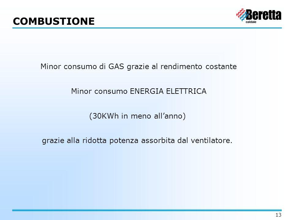 13 Minor consumo di GAS grazie al rendimento costante Minor consumo ENERGIA ELETTRICA (30KWh in meno all'anno) grazie alla ridotta potenza assorbita d