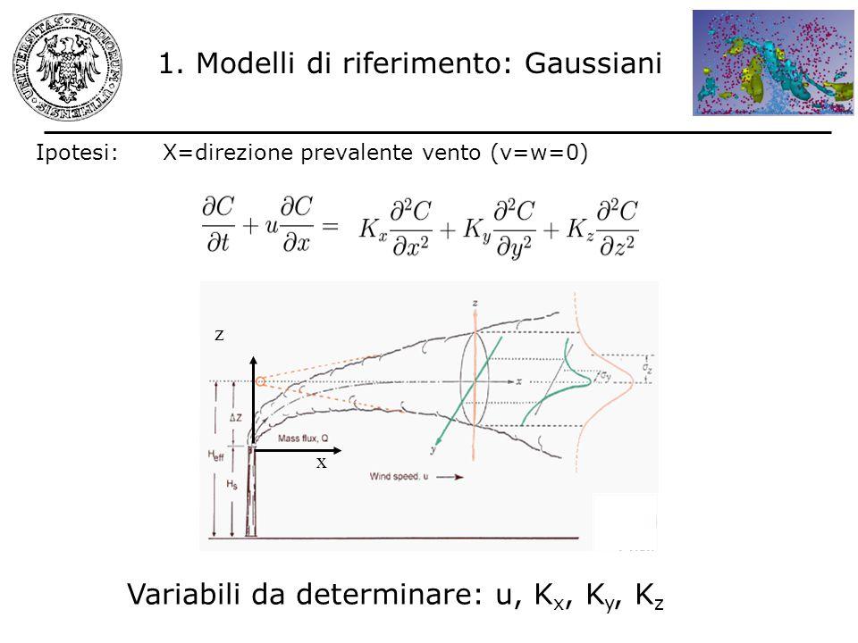 X=direzione prevalente vento (v=w=0)Ipotesi: x z Variabili da determinare: u, K x, K y, K z 1. Modelli di riferimento: Gaussiani