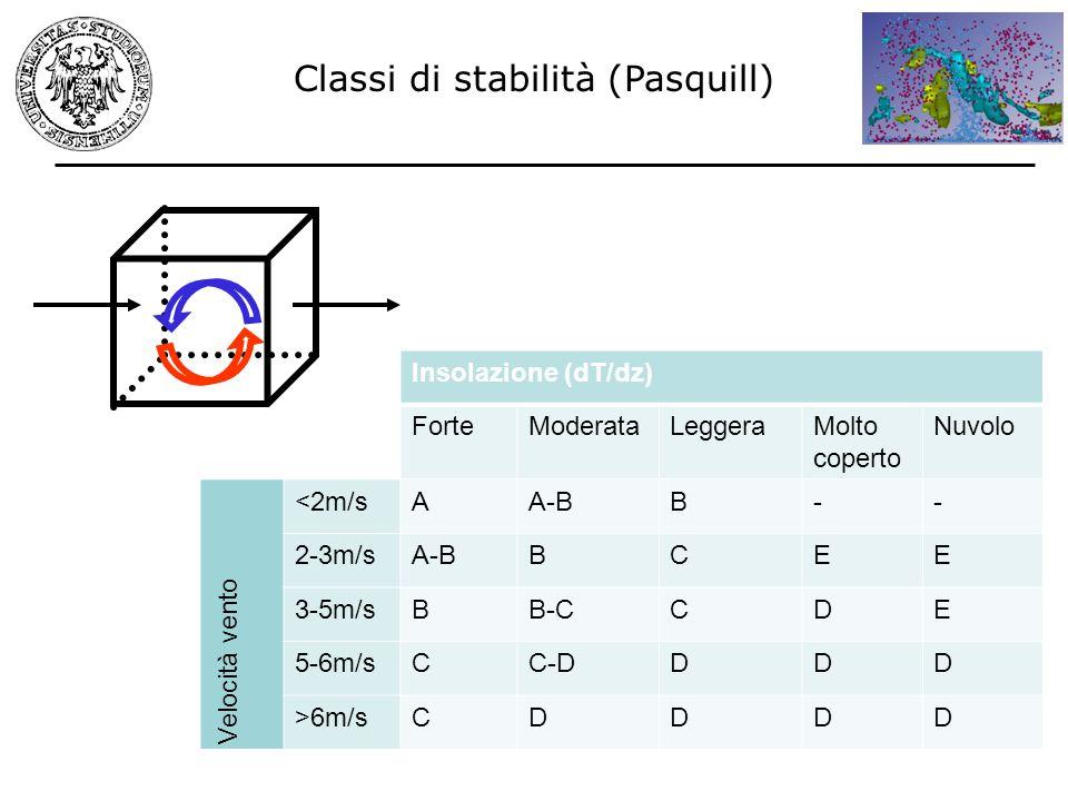 Classi di stabilità (Pasquill) Insolazione (dT/dz) ForteModerataLeggeraMolto coperto Nuvolo Velocità vento <2m/sAA-BB-- 2-3m/sA-BBCEE 3-5m/sBB-CCDE 5-