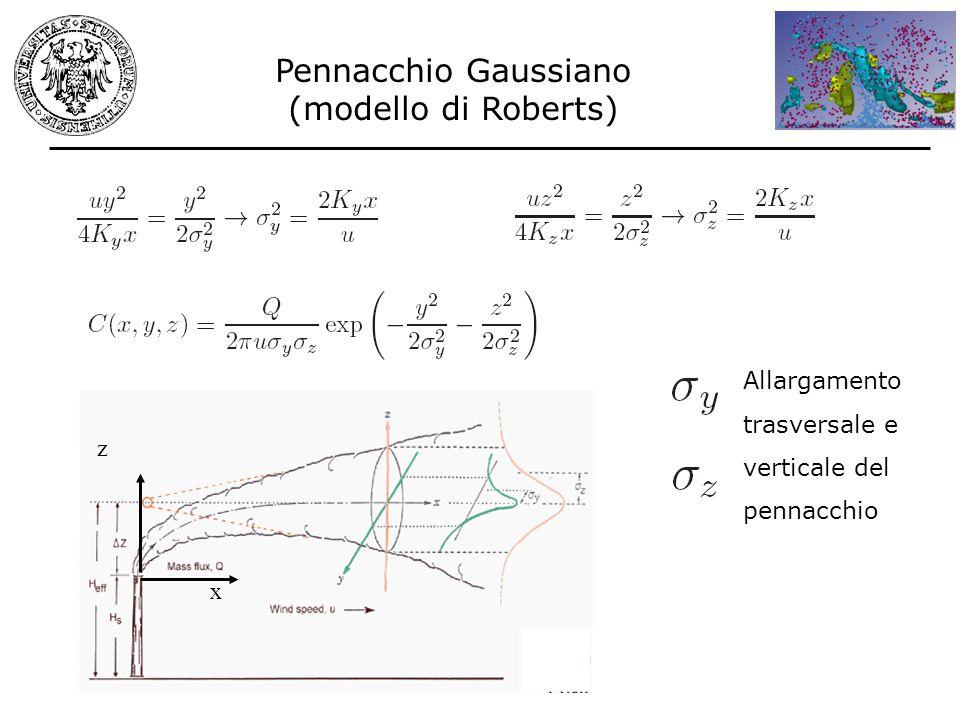 (modello di Roberts) x z Allargamento trasversale e verticale del pennacchio