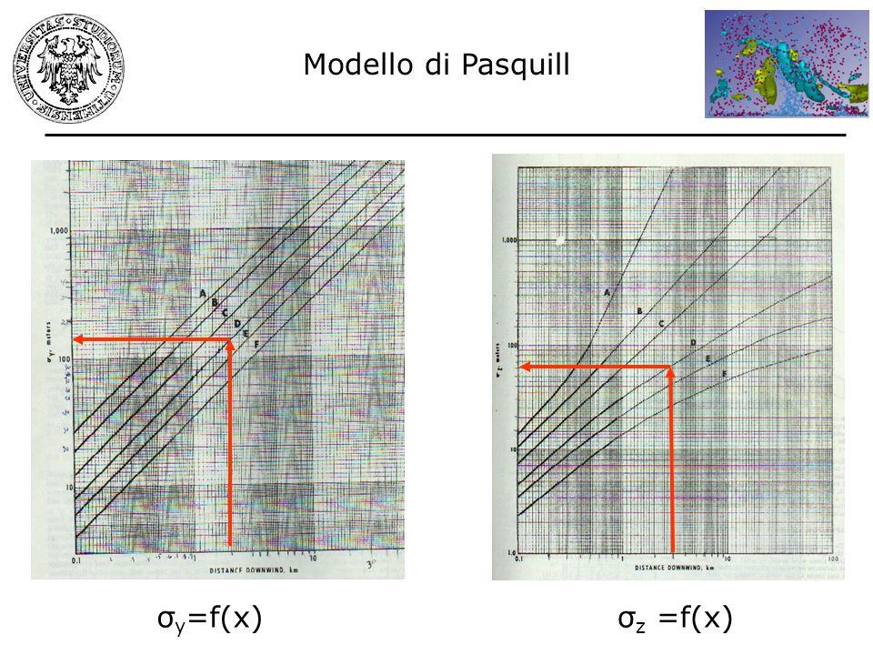 σ y =f(x)σ z =f(x) Modello di Pasquill