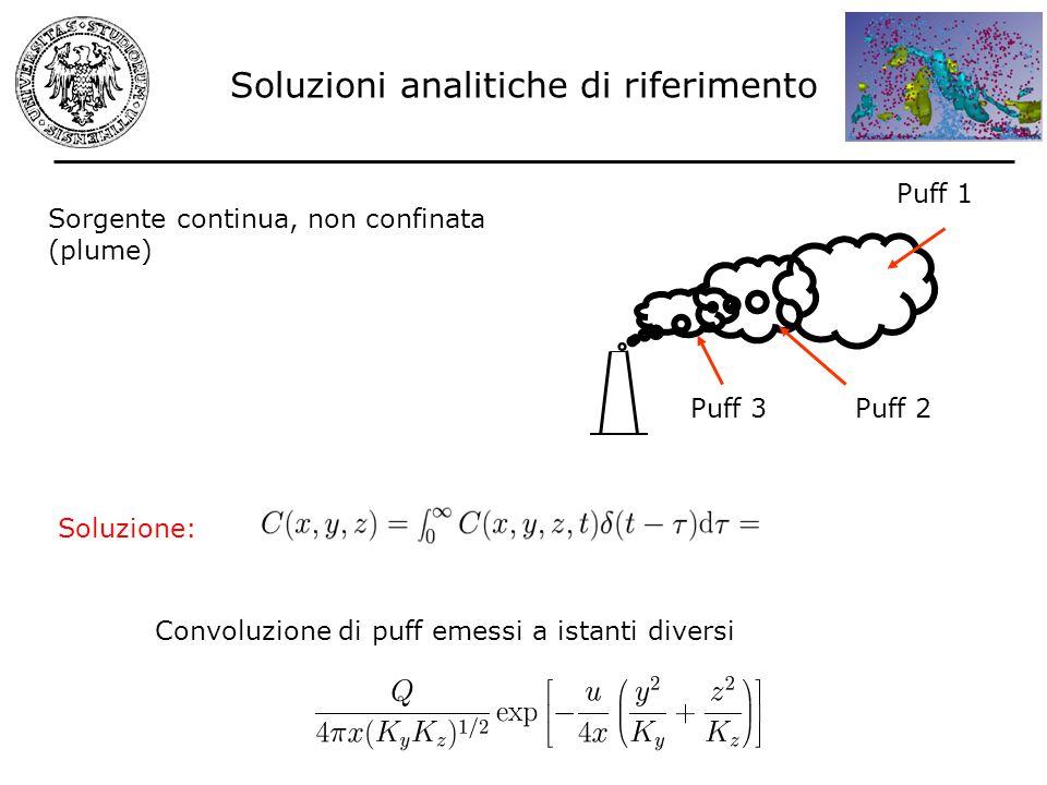 Sorgente continua, non confinata (plume) Soluzione: Convoluzione di puff emessi a istanti diversi Puff 1 Puff 2Puff 3 Soluzioni analitiche di riferime