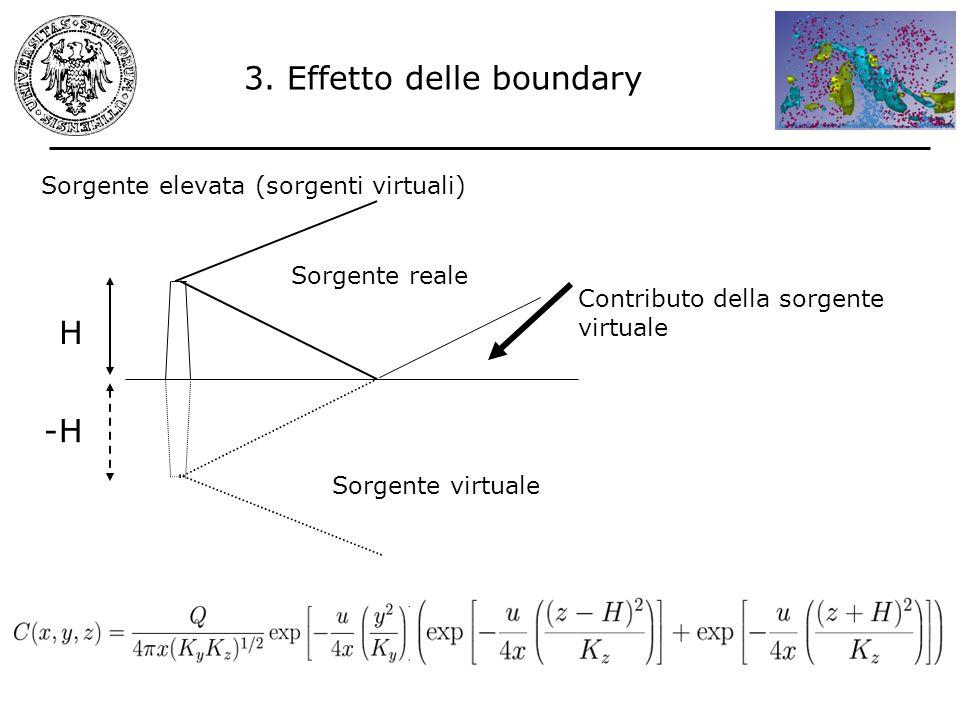 Sorgente elevata (sorgenti virtuali) Contributo della sorgente virtuale -H H Sorgente reale Sorgente virtuale 3. Effetto delle boundary