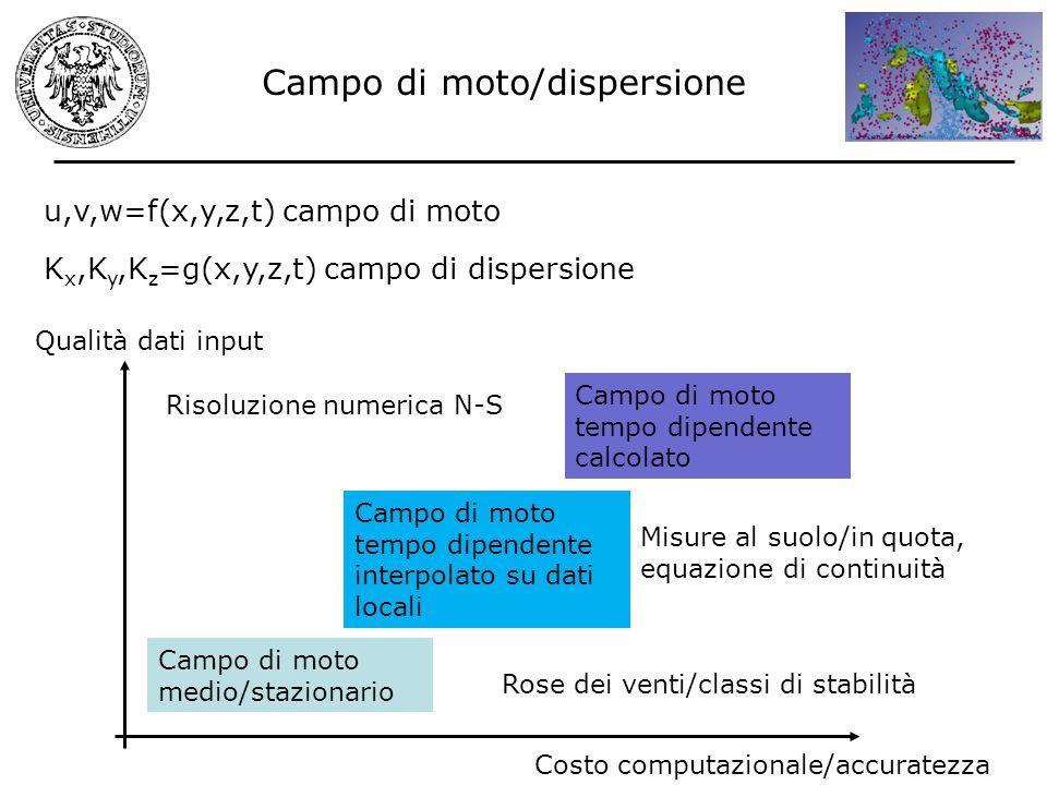 Campo di moto/dispersione Costo computazionale/accuratezza Qualità dati input u,v,w=f(x,y,z,t) campo di moto K x,K y,K z =g(x,y,z,t) campo di dispersi
