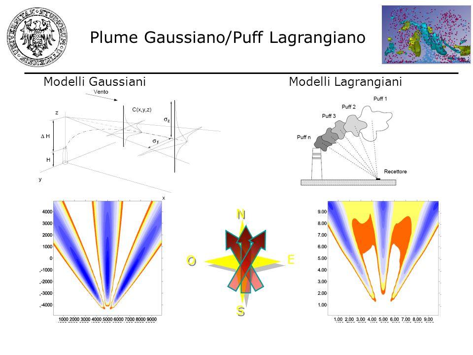 Modelli Gaussiani N N S S O O E Modelli Lagrangiani Plume Gaussiano/Puff Lagrangiano
