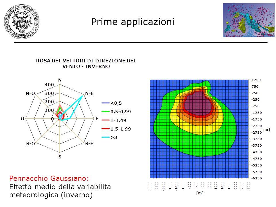 Prime applicazioni Pennacchio Gaussiano: Effetto medio della variabilità meteorologica (inverno)