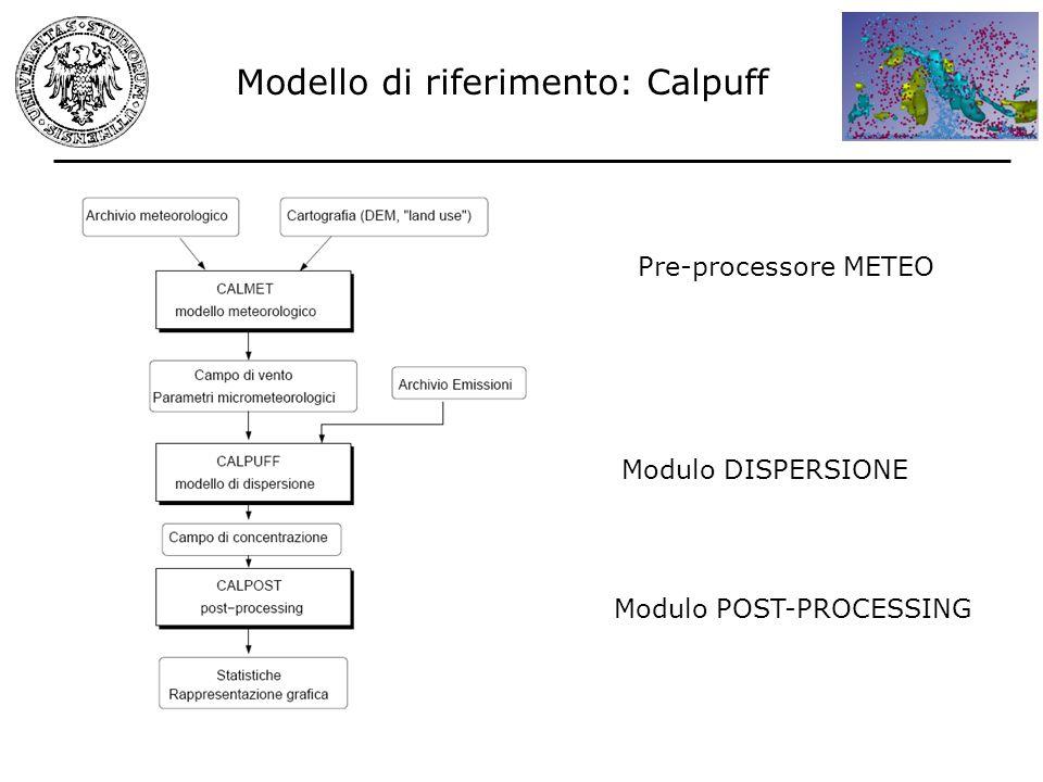 Modello di riferimento: Calpuff Modulo POST-PROCESSING Modulo DISPERSIONE Pre-processore METEO