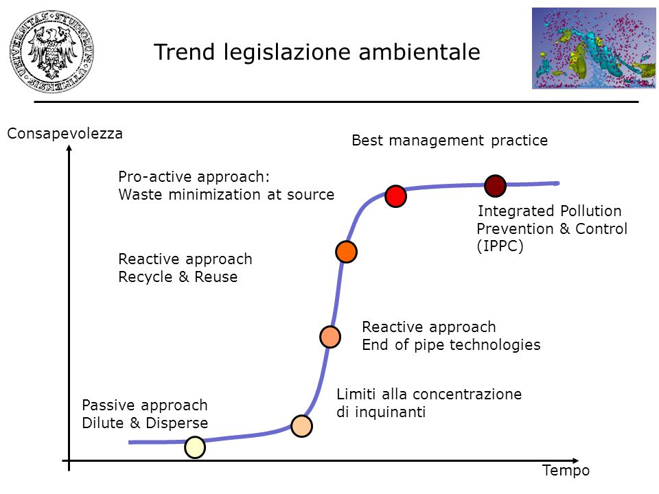 Tempo Consapevolezza Limiti alla concentrazione di inquinanti Reactive approach End of pipe technologies Pro-active approach: Waste minimization at source Passive approach Dilute & Disperse Best management practice Integrated Pollution Prevention & Control (IPPC) Trend legislazione ambientale Reactive approach Recycle & Reuse