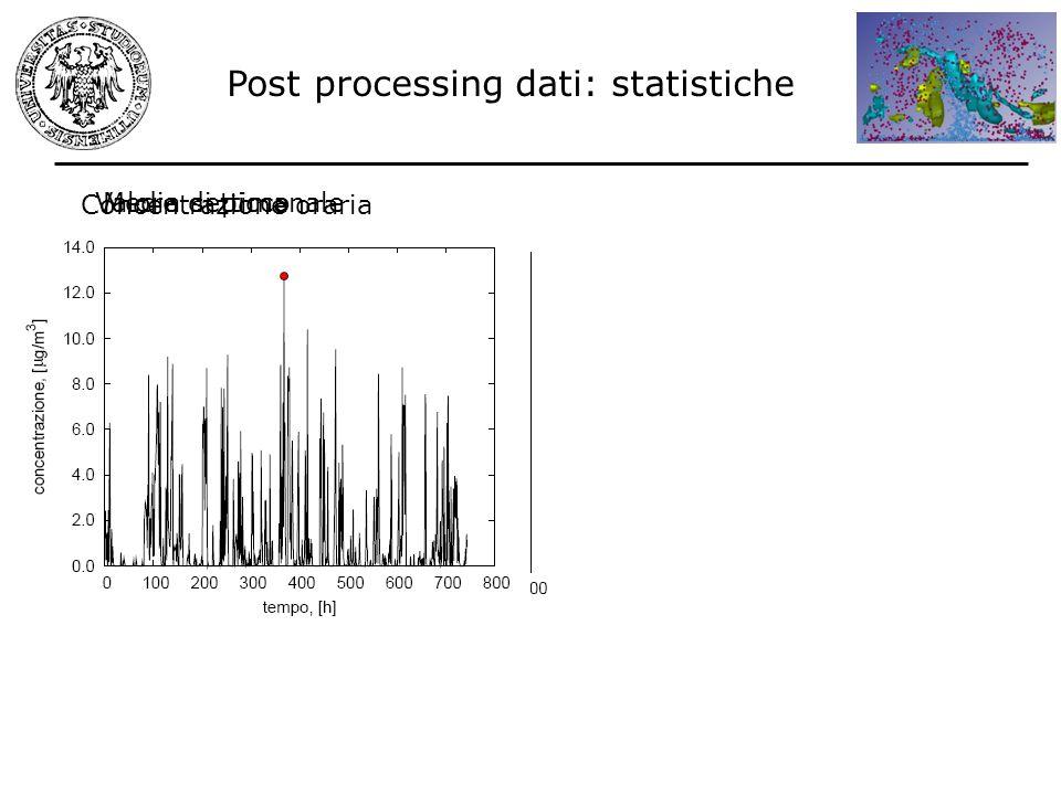 Post processing dati: statistiche Concentrazione oraria Media settimanaleValore di picco