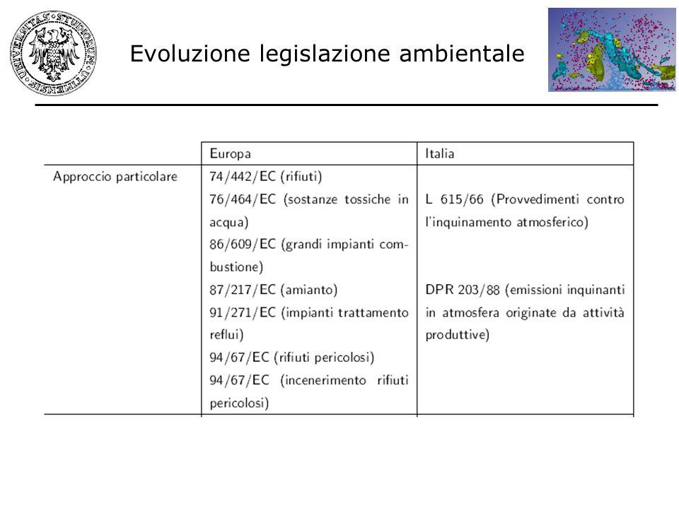 Evoluzione legislazione ambientale