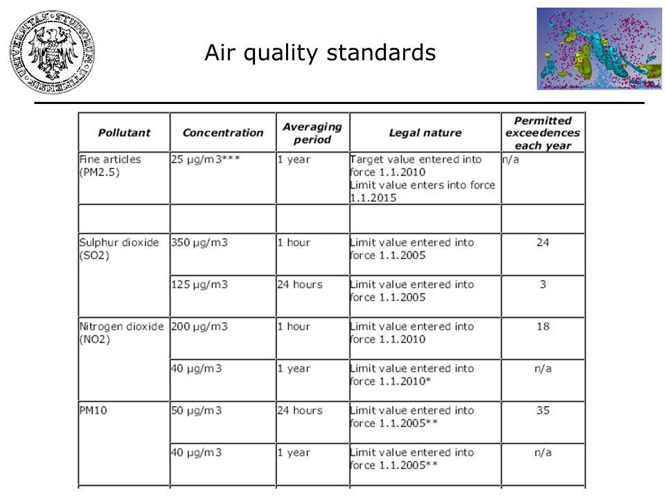 Direttiva Quadro 96/62/EC, 1-3 Direttive figlie 1999/30/EC, 2000/69/EC, 2002/3/EC, and Decision on Exchange of Information 97/101/EC.