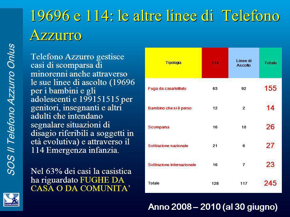 SOS Il Telefono Azzurro Onlus 19696 e 114: le altre linee di Telefono Azzurro Telefono Azzurro gestisce casi di scomparsa di minorenni anche attravers