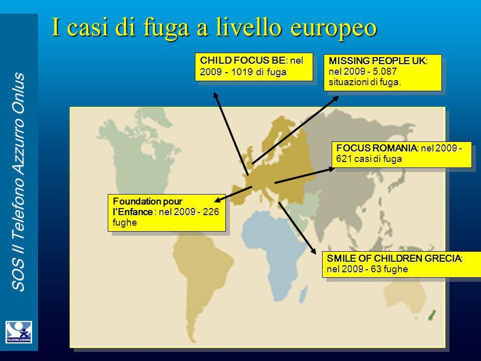 SOS Il Telefono Azzurro Onlus CHILD FOCUS BE: nel 2009 - 1019 di fuga MISSING PEOPLE UK: nel 2009 - MISSING PEOPLE UK: nel 2009 - 5.087 situazioni di