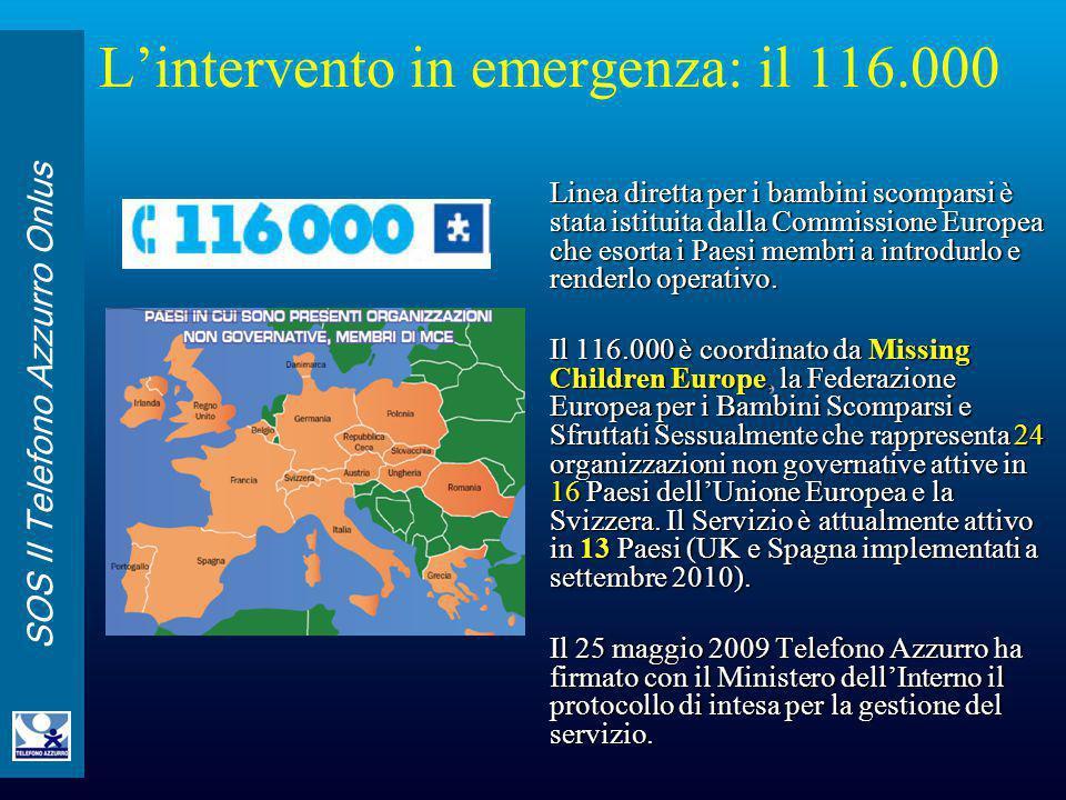 SOS Il Telefono Azzurro Onlus Dal 25 maggio 2009 al 10 Ottobre 2010 la Linea 116.000 ha accolto circa 10.200 telefonate, tra le quali sono state identificate 195 segnalazioni relative a casi scomparsa e 55 aggiornamenti dei casi accolti.