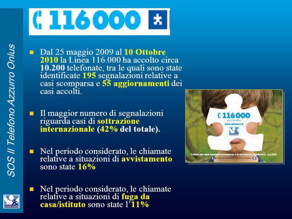 SOS Il Telefono Azzurro Onlus Dal 25 maggio 2009 al 10 Ottobre 2010 la Linea 116.000 ha accolto circa 10.200 telefonate, tra le quali sono state ident