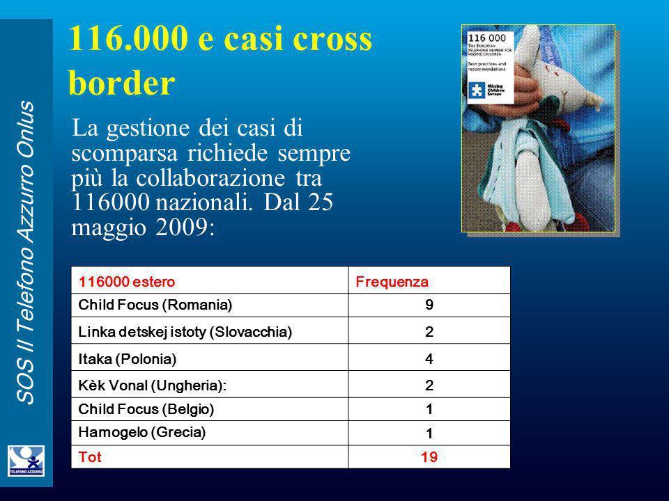 SOS Il Telefono Azzurro Onlus 116.000 e casi cross border La gestione dei casi di scomparsa richiede sempre più la collaborazione tra 116000 nazionali