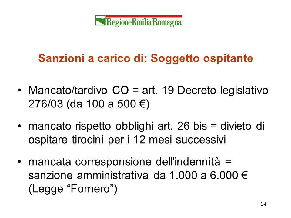 14 Sanzioni a carico di: Soggetto ospitante Mancato/tardivo CO = art. 19 Decreto legislativo 276/03 (da 100 a 500 €) mancato rispetto obblighi art. 26