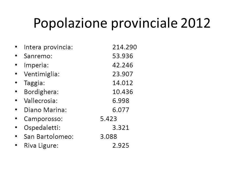 Popolazione provinciale 2012 Intera provincia:214.290 Sanremo:53.936 Imperia:42.246 Ventimiglia:23.907 Taggia:14.012 Bordighera:10.436 Vallecrosia:6.998 Diano Marina:6.077 Camporosso:5.423 Ospedaletti:3.321 San Bartolomeo:3.088 Riva Ligure:2.925