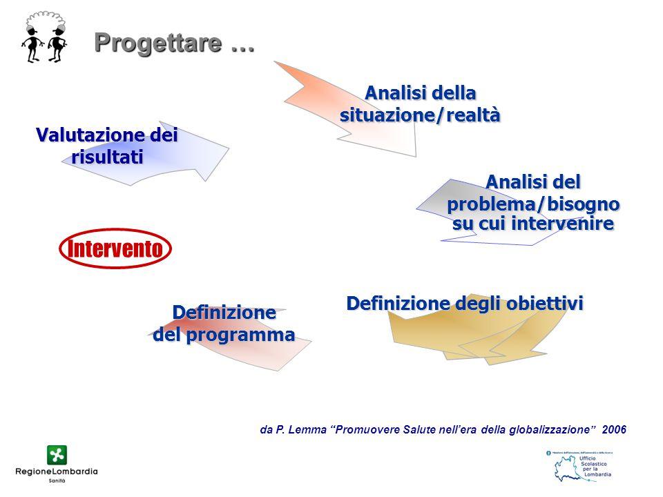 Progettare … Definizione degli obiettivi Valutazione dei risultati Analisi della situazione/realtà Analisi del problema/bisogno su cui intervenire Intervento da P.
