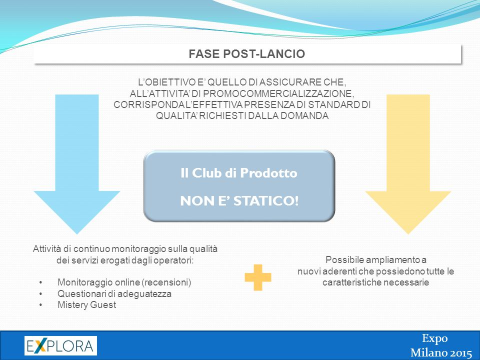Expo Milano 2015 FASE POST-LANCIO Attività di continuo monitoraggio sulla qualità dei servizi erogati dagli operatori: Monitoraggio online (recensioni