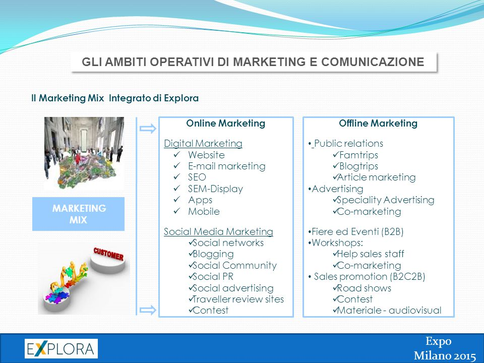 Expo Milano 2015 MARKETING MIX Online Marketing Digital Marketing Website E-mail marketing SEO SEM-Display Apps Mobile Social Media Marketing Social networks Blogging Social Community Social PR Social advertising Traveller review sites Contest Offline Marketing Public relations Famtrips Blogtrips Article marketing Advertising Speciality Advertising Co-marketing Fiere ed Eventi (B2B) Workshops: Help sales staff Co-marketing Sales promotion (B2C2B) Road shows Contest Materiale - audiovisual Il Marketing Mix Integrato di Explora GLI AMBITI OPERATIVI DI MARKETING E COMUNICAZIONE