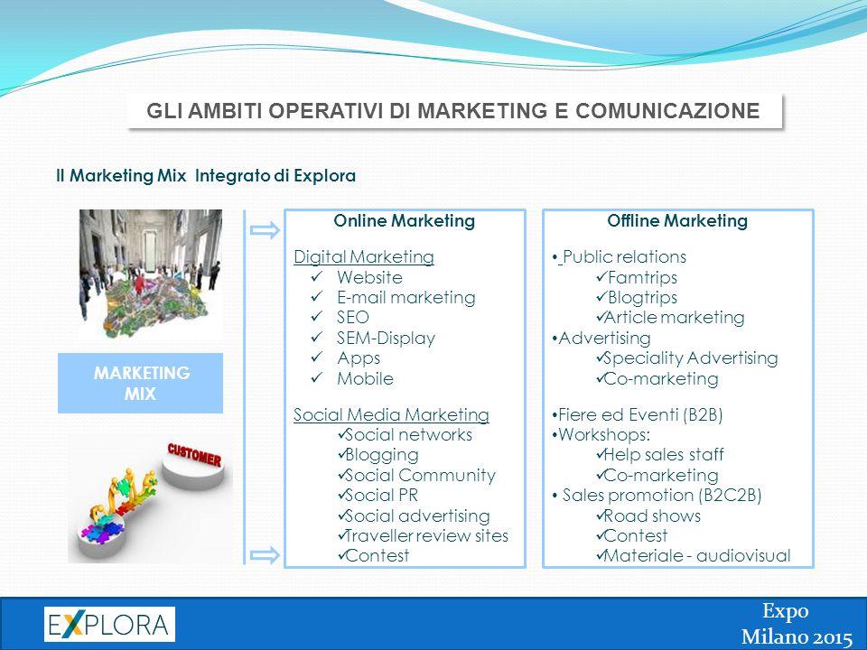 Expo Milano 2015 MARKETING MIX Online Marketing Digital Marketing Website E-mail marketing SEO SEM-Display Apps Mobile Social Media Marketing Social n