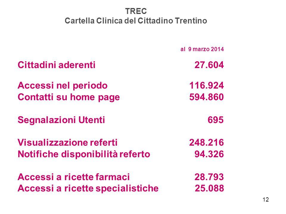 12 TREC Cartella Clinica del Cittadino Trentino al 9 marzo 2014 Cittadini aderenti 27.604 Accessi nel periodo 116.924 Contatti su home page594.860 Seg