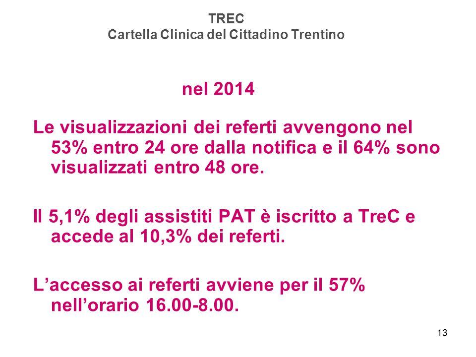 13 TREC Cartella Clinica del Cittadino Trentino nel 2014 Le visualizzazioni dei referti avvengono nel 53% entro 24 ore dalla notifica e il 64% sono vi
