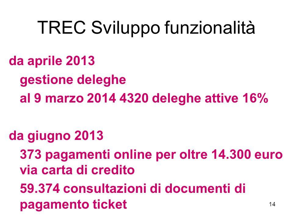 14 TREC Sviluppo funzionalità da aprile 2013 gestione deleghe al 9 marzo 2014 4320 deleghe attive 16% da giugno 2013 373 pagamenti online per oltre 14