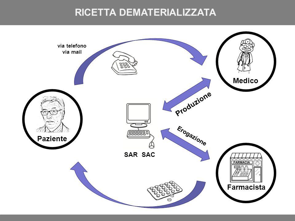 Medico Farmacista RICETTA DEMATERIALIZZATA Paziente via telefono via mail SAR SAC Produzione Erogazione