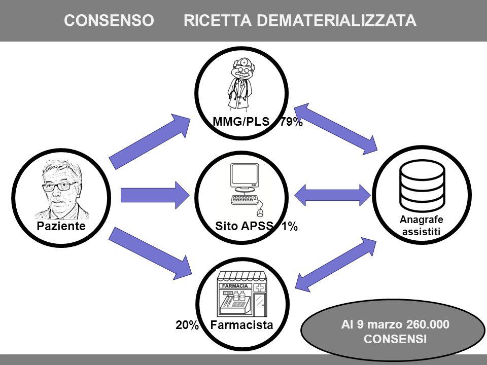 CONSENSO RICETTA DEMATERIALIZZATA Paziente Al 9 marzo 260.000 CONSENSI MMG/PLS 79% 20% Farmacista Sito APSS 1% Anagrafe assistiti