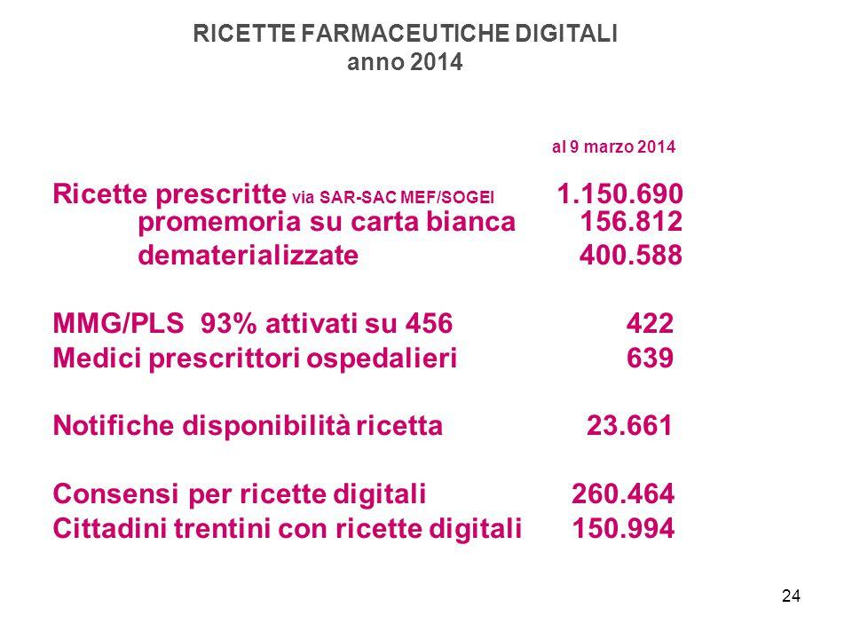 24 RICETTE FARMACEUTICHE DIGITALI anno 2014 al 9 marzo 2014 Ricette prescritte via SAR-SAC MEF/SOGEI 1.150.690 promemoria su carta bianca 156.812 dema