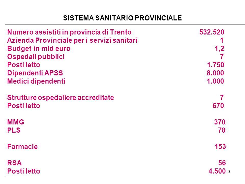 3 SISTEMA SANITARIO PROVINCIALE Numero assistiti in provincia di Trento 532.520 Azienda Provinciale per i servizi sanitari 1 Budget in mld euro 1,2 Os