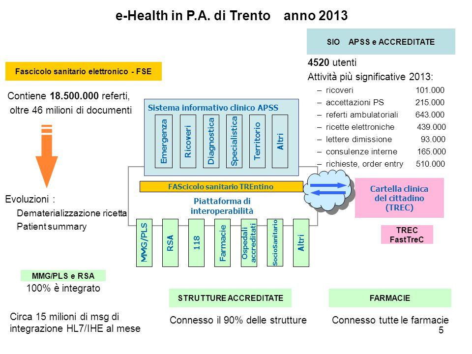 5 e-Health in P.A. di Trento anno 2013 Piattaforma di interoperabilità Ricoveri Diagnostica Emergenza FAScicolo sanitario TREntino SpecialisticaTerrit
