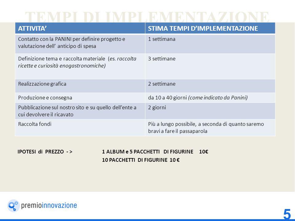 TEMPI DI IMPLEMENTAZIONE IPOTESI di PREZZO - > 1 ALBUM e 5 PACCHETTI DI FIGURINE 10€ 10 PACCHETTI DI FIGURINE 10 € 5 ATTIVITA'STIMA TEMPI D'IMPLEMENTAZIONE Contatto con la PANINI per definire progetto e valutazione dell' anticipo di spesa 1 settimana Definizione tema e raccolta materiale (es.