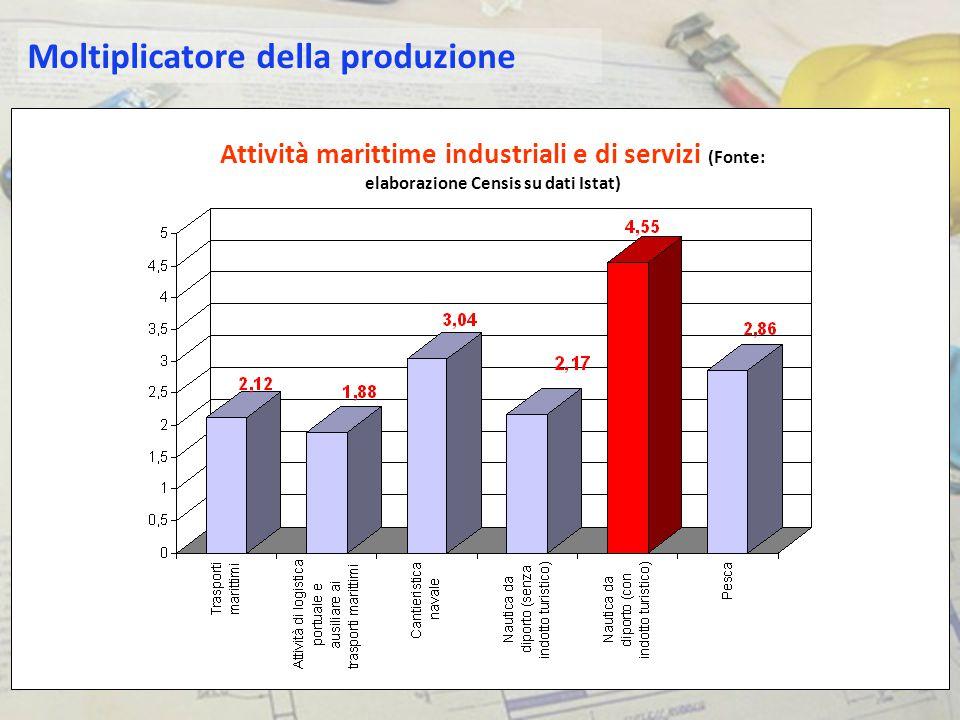 Attività marittime industriali e di servizi (Fonte: elaborazione Censis su dati Istat) Moltiplicatore della produzione