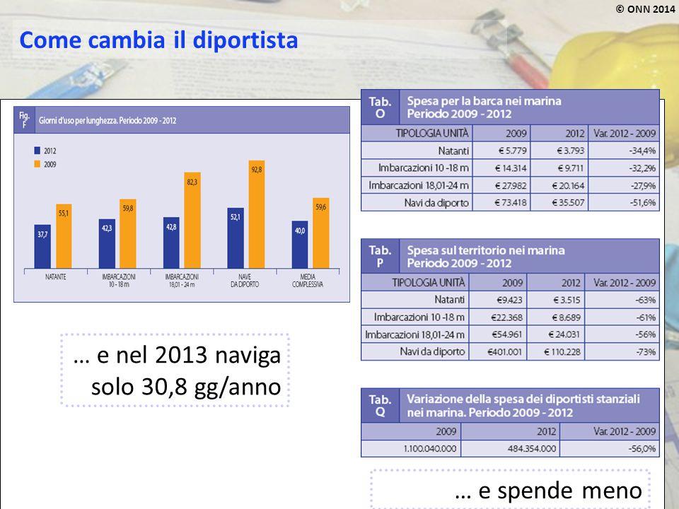 © ONN 2014 Come cambia il diportista … e nel 2013 naviga solo 30,8 gg/anno … e spende meno