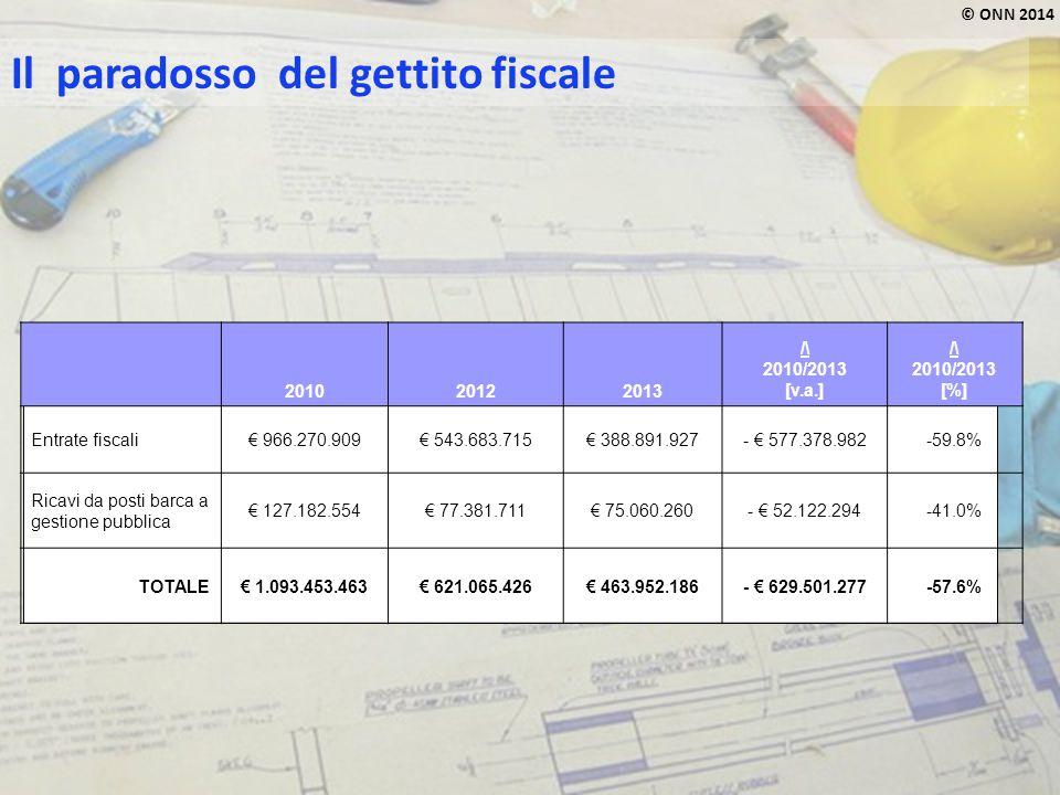 © ONN 2014 Il paradosso del gettito fiscale 201020122013 /\ 2010/2013 [v.a.] /\ 2010/2013 [%] Entrate fiscali€ 966.270.909€ 543.683.715€ 388.891.927-