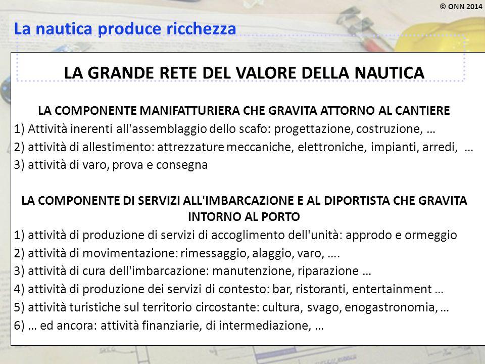 © ONN 2014 La nautica produce ricchezza LA GRANDE RETE DEL VALORE DELLA NAUTICA LA COMPONENTE MANIFATTURIERA CHE GRAVITA ATTORNO AL CANTIERE 1) Attivi