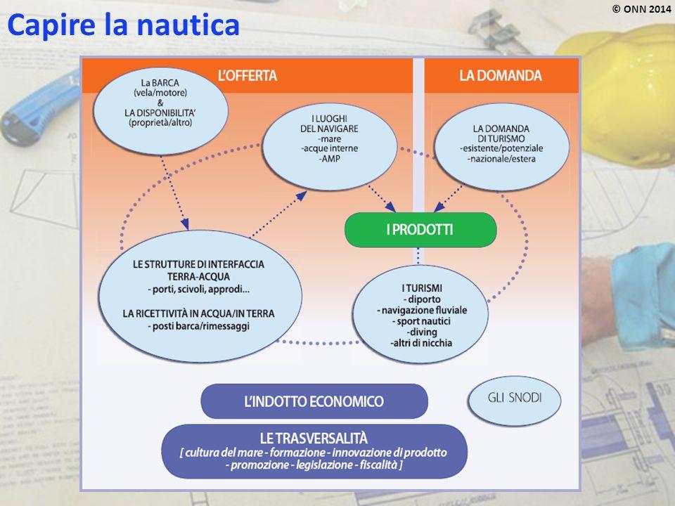 Attività marittime industriali e di servizi (Fonte: elaborazione Censis su dati Istat) Moltiplicatore dell'occupazione