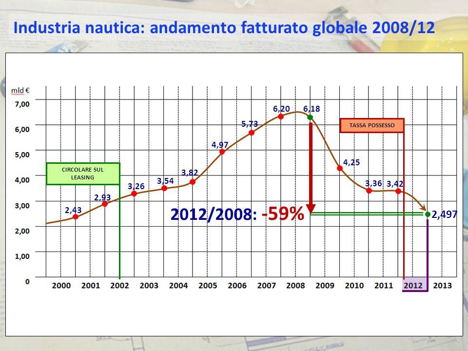 2,43 2,93 3,26 3,54 3,82 4,97 5,73 6,20 6,18 4,25 3,36 3,42 2,50 Elaborazioni dati questionario sull'anno nautico 2012/2013: forbice di fatturato 2013 stimata* fra 2,3 e 2,4 mld€ * S TIMA G RUPPO DI L AVORO N AUTICA IN C IFRE FORCHETTA DI STIMA STIMA 2013 FATTURATO GLOBALE STIMA VARIAZIONE 2013/2012 STIMA VARIAZIONE 2013/2008 Superiore2,4 mld €- 4%- 61% Inferiore2,3 mld €- 8%- 63% Industria nautica: stime fatturato 2013